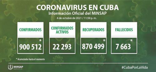 Cuba confirma cuatro mil 793 nuevos casos positivos a la COVID-19, 466 de ellos de Camagüey