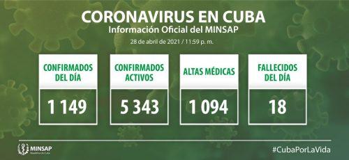 Cuba confirma mil 149 nuevos casos positivos a la COVID-19, 36 de ellos de Camagüey