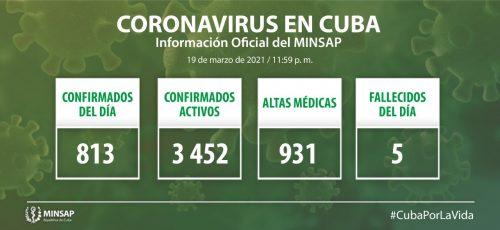 Cuba confirma 813 nuevos casos positivos a la COVID-19, 20 de ellos de Camagüey
