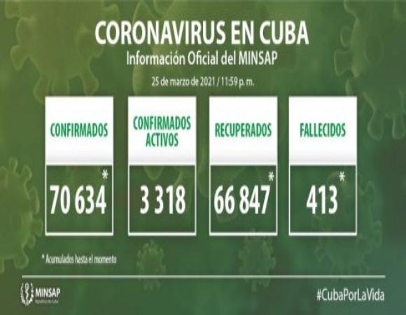 Cuba confirma 832 nuevos casos positivos a la COVID-19, 51 de ellos de Camagüey