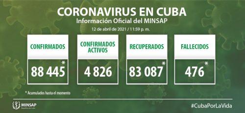 Cuba confirma mil 60 nuevos casos positivos a la COVID-19, 11 de ellos de Camagüey