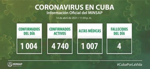 Cuba confirma mil cuatro nuevos casos positivos a la COVID-19, 4 de ellos de Camagüey