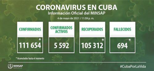 Cuba confirma mil 10 nuevos casos positivos a la COVID-19, 55 de ellos de Camagüey