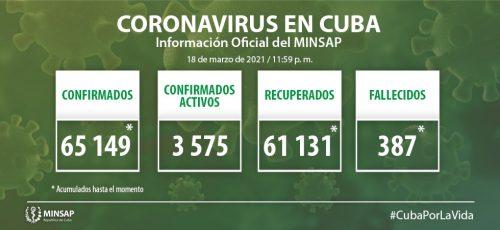 Cuba confirma 735 nuevos casos positivos a la COVID-19, 33 de ellos de Camagüey