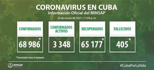 Cuba confirma 736 nuevos casos positivos a la COVID-19, 23 de ellos de Camagüey