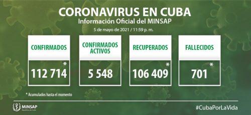 Cuba confirma mil 60 nuevos casos positivos a la COVID-19, 57 de ellos de Camagüey