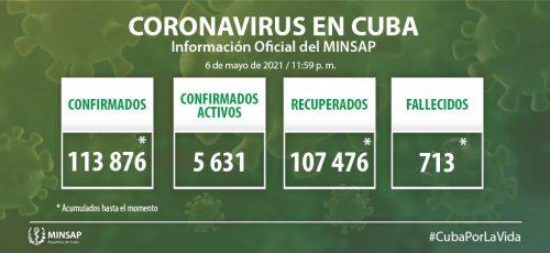 Cuba confirma mil 162 nuevos casos positivos a la COVID-19, 46 de ellos de Camagüey