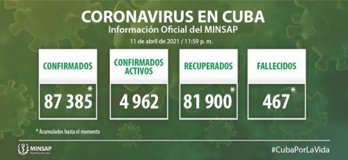 Cuba confirme 854 nouveaux cas positifs au COVID-19, dont 10 de Camagüey