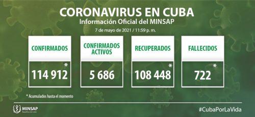 Cuba confirma mil 36 nuevos casos positivos a la COVID-19, 45 son de Camagüey