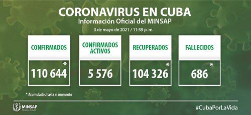 Cuba confirma mil 19 nuevos casos positivos a la COVID-19, 22 de ellos de Camagüey