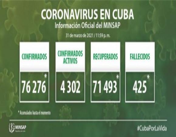 Cuba confirma mil 13 nuevos casos positivos a la COVID-19, 30 de ellos de Camagüey
