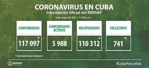 Cuba confirma mil 116 nuevos casos positivos a la COVID-19, 59 de ellos de Camagüey