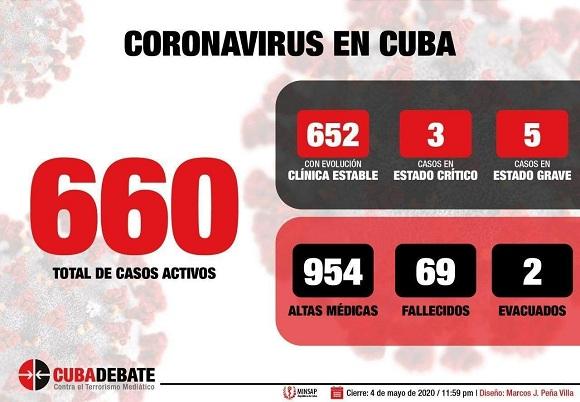 Reporta Cuba índice de positividad más bajo desde el inicio de la Covid-19