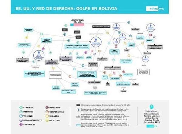 Reitera CELAG necesidad de publicar íntegramente informe de OEA sobre Bolivia