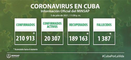 Cuba confirma tres mil 519 nuevos casos positivos a la COVID-19, 269 de ellos de Camagüey