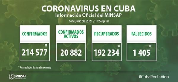 Cuba confirma tres mil 664 nuevos casos positivos a la COVID-19, 132 de ellos de Camagüey