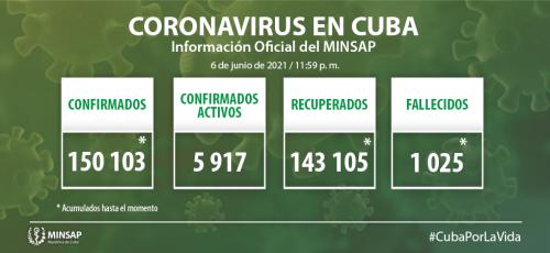 Cuba confirma mil 185 nuevos casos positivos a la COVID-19, 38 de ellos de Camagüey