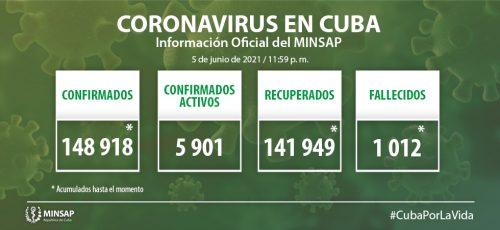 Cuba confirma mil 87 nuevos casos positivos a la COVID-19, 101 de ellos de Camagüey