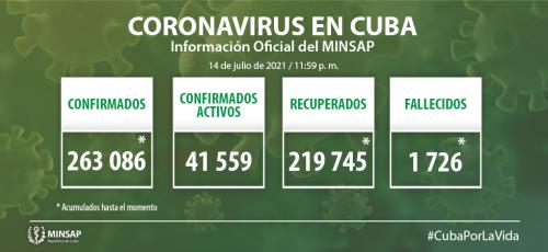 Cuba confirma 6 mil 479 nuevos casos positivos a la COVID-19, 380 de ellos de Camagüey
