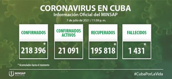 Cuba confirma tres mil 819 nuevos casos positivos a la COVID-19, 32 de ellos de Camagüey