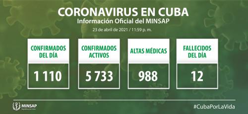 Cuba confirma mil 110 nuevos casos positivos a la COVID-19, 27 de ellos de Camagüey