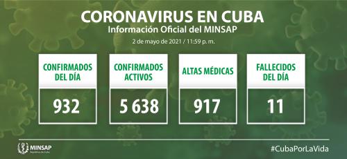 Cuba confirma 932 nuevos casos positivos a la COVID-19, 38 de ellos de Camagüey