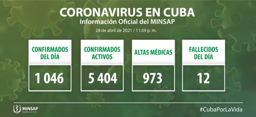Cuba confirma mil 46 nuevos casos positivos a la COVID-19, 37 de ellos de Camagüey