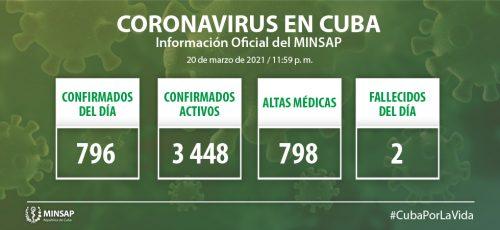 Cuba confirma 796 nuevos casos positivos a la COVID-19, 18 de ellos de Camagüey