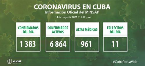 Cuba confirma mil 383 nuevos casos positivos a la COVID-19, 68 de ellos de Camagüey