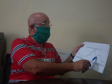 Mejoran en abril resultados frente a la COVID-19 en Camagüey (+ Gráficos)