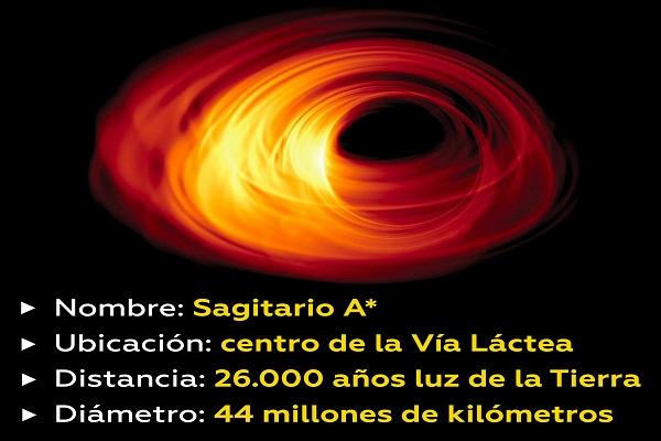 ¿Veremos realmente la fotografía de un agujero negro?