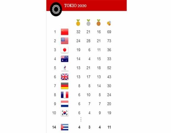 Cuba asciende al lugar 14 por países en Tokio 2020