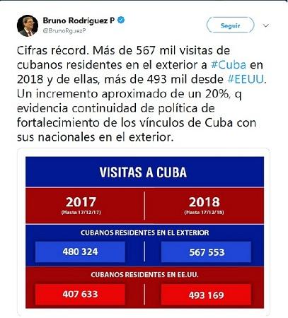 Reconoce Canciller cubano fortalecimiento de vínculos con nacionales residentes en el exterior