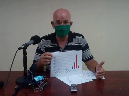 Persiste en Camagüey compleja situación epidemiológica (+ Gráfico y Audio)
