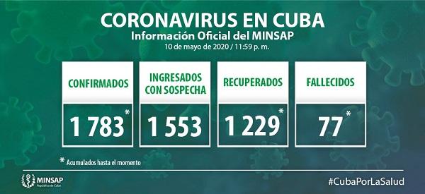Asciende a 47 el número de infectados por la Covid-19 en Camagüey