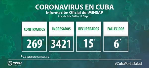Dos nuevos casos de COVID-19 en Camagüey; la cifra en Cuba asciende a 269 (+Video)