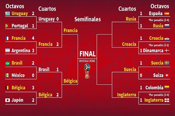 Inglaterra y Suecia por boleto a semifinales de Rusia-2018