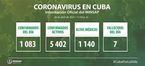 Cuba confirma mil 83 nuevos casos positivos a la COVID-19, 20 de ellos de Camagüey
