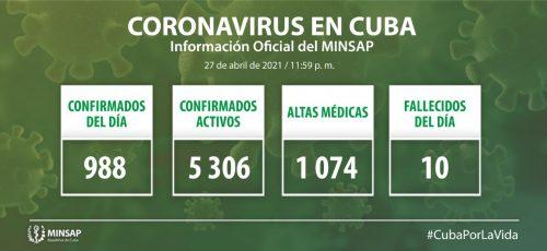 Cuba confirma 988 nuevos casos positivos a la COVID-19, 18 de ellos de Camagüey