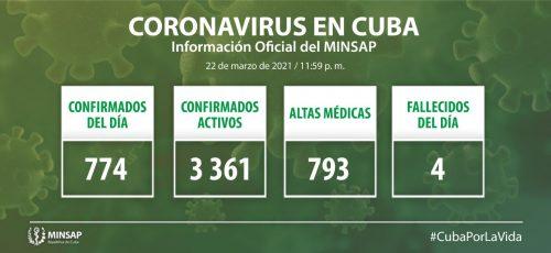 Cuba confirma 774 nuevos casos positivos a la COVID-19, 33 de ellos de Camagüey