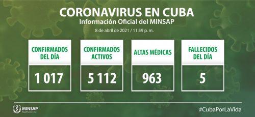 Cuba confirma mil 17 nuevos casos positivos a la COVID-19, 15 de ellos de Camagüey